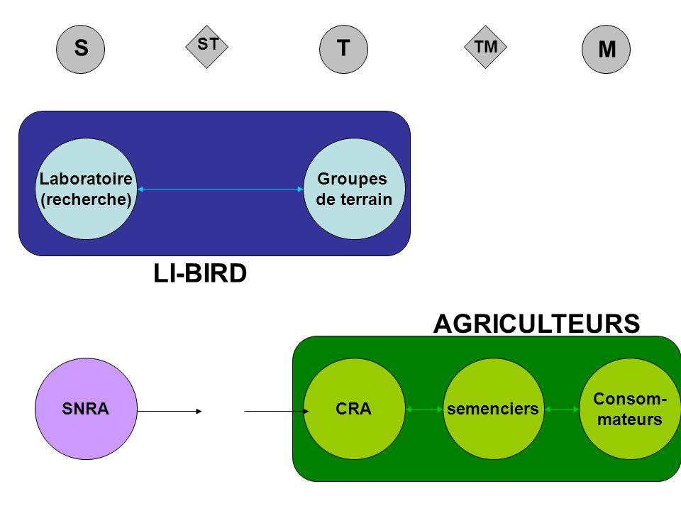 TM ST M ST LI-BIRD AGRICULTEURS Groupes de terrain Laboratoire (recherche) CRAsemenciers Consom- mateurs SNRA