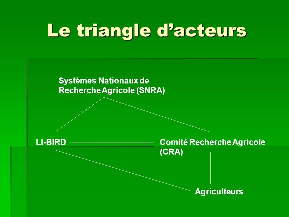 Le triangle dacteurs LI-BIRD Systèmes Nationaux de Recherche Agricole (SNRA) Comité Recherche Agricole (CRA) Agriculteurs