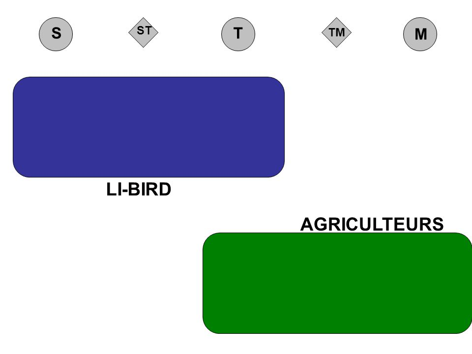 TM ST M ST LI-BIRD AGRICULTEURS Groupes de terrain Laboratoire (recherche)