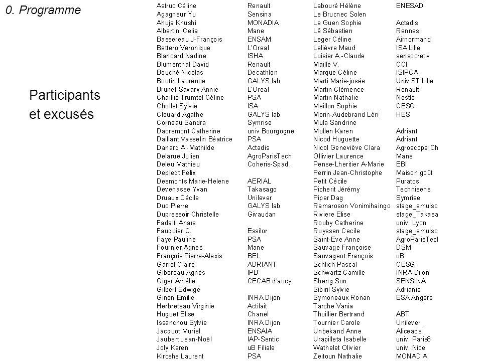 Participants et excusés 0. Programme