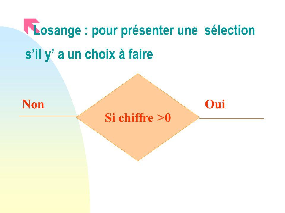 ë Losange : pour présenter une sélection sil y a un choix à faire Si chiffre >0 NonOui
