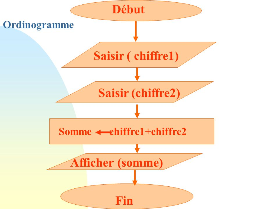 Début Saisir ( chiffre1) Saisir (chiffre2) Somme chiffre1+chiffre2 Afficher (somme) Fin Ordinogramme