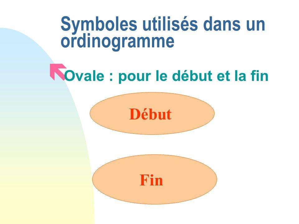 Symboles utilisés dans un ordinogramme ë Ovale : pour le début et la fin Début Fin