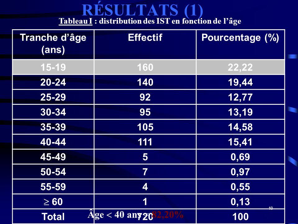 10 RÉSULTATS (1) Tranche dâge (ans) EffectifPourcentage (%) 15-1916022,22 20-2414019,44 25-299212,77 30-349513,19 35-3910514,58 40-4411115,41 45-4950,