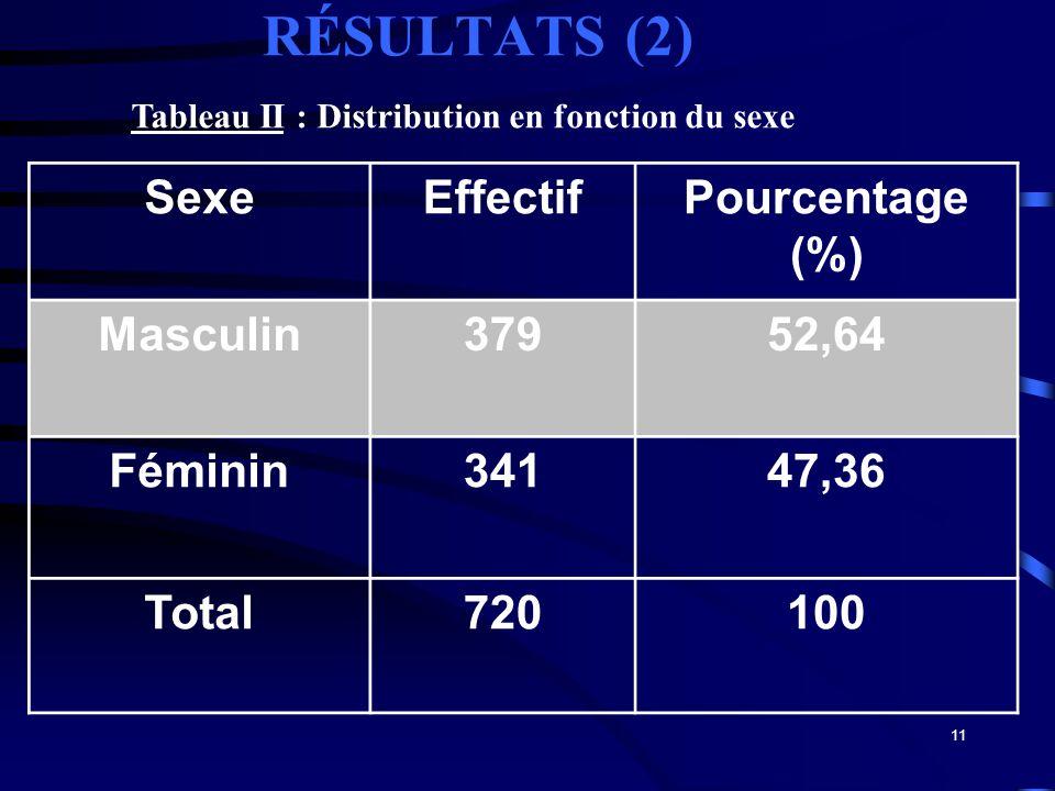 11 RÉSULTATS (2) SexeEffectifPourcentage (%) Masculin37952,64 Féminin34147,36 Total720100 Tableau II : Distribution en fonction du sexe