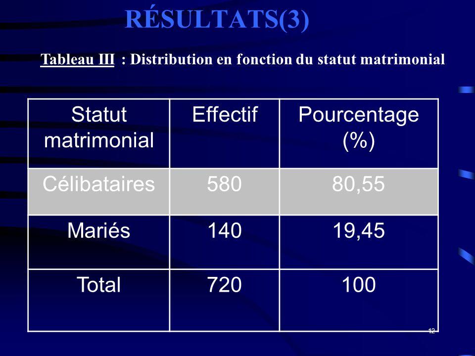 12 RÉSULTATS(3) Statut matrimonial EffectifPourcentage (%) Célibataires58080,55 Mariés14019,45 Total720100 Tableau III : Distribution en fonction du s