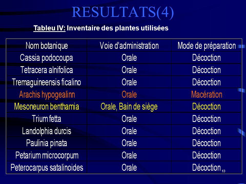 13 RESULTATS(4) Tableu IV: Inventaire des plantes utilisées