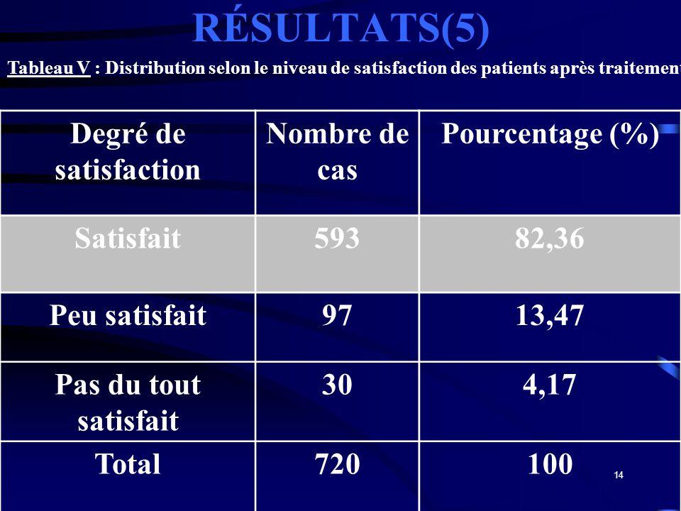 14 RÉSULTATS(5) Degré de satisfaction Nombre de cas Pourcentage (%) Satisfait59382,36 Peu satisfait9713,47 Pas du tout satisfait 304,17 Total720100 Ta
