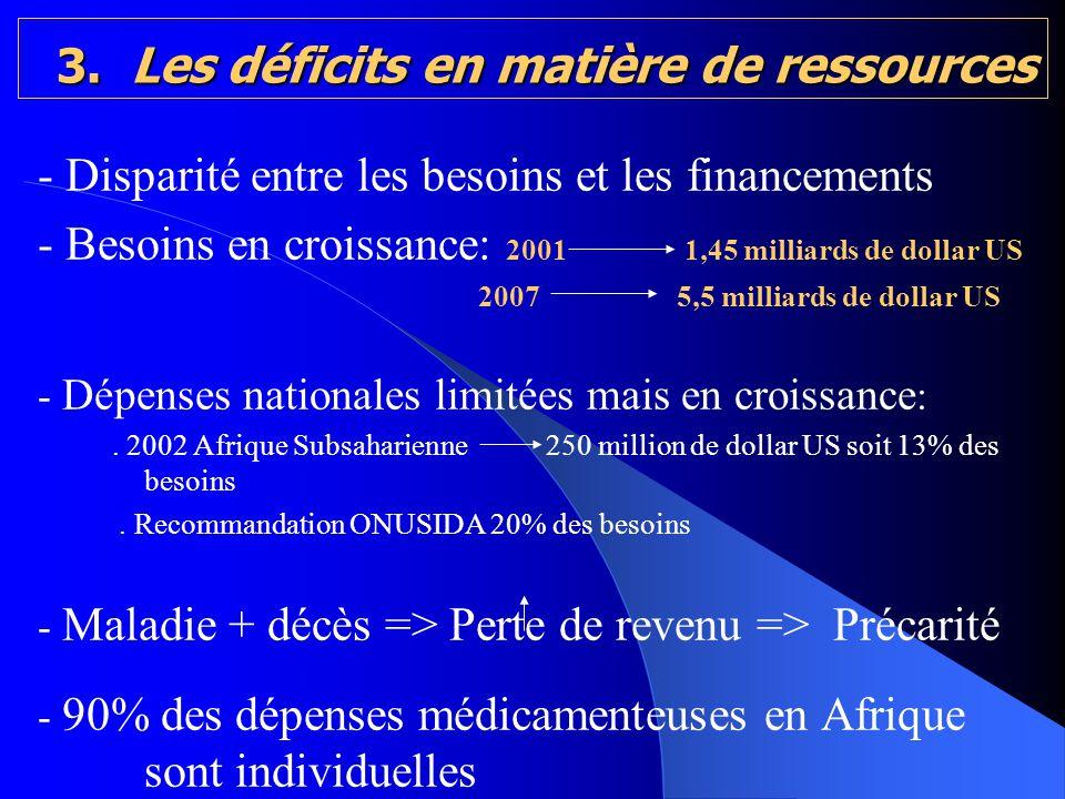 3. Les déficits en matière de ressources 3. Les déficits en matière de ressources - Disparité entre les besoins et les financements - Besoins en crois