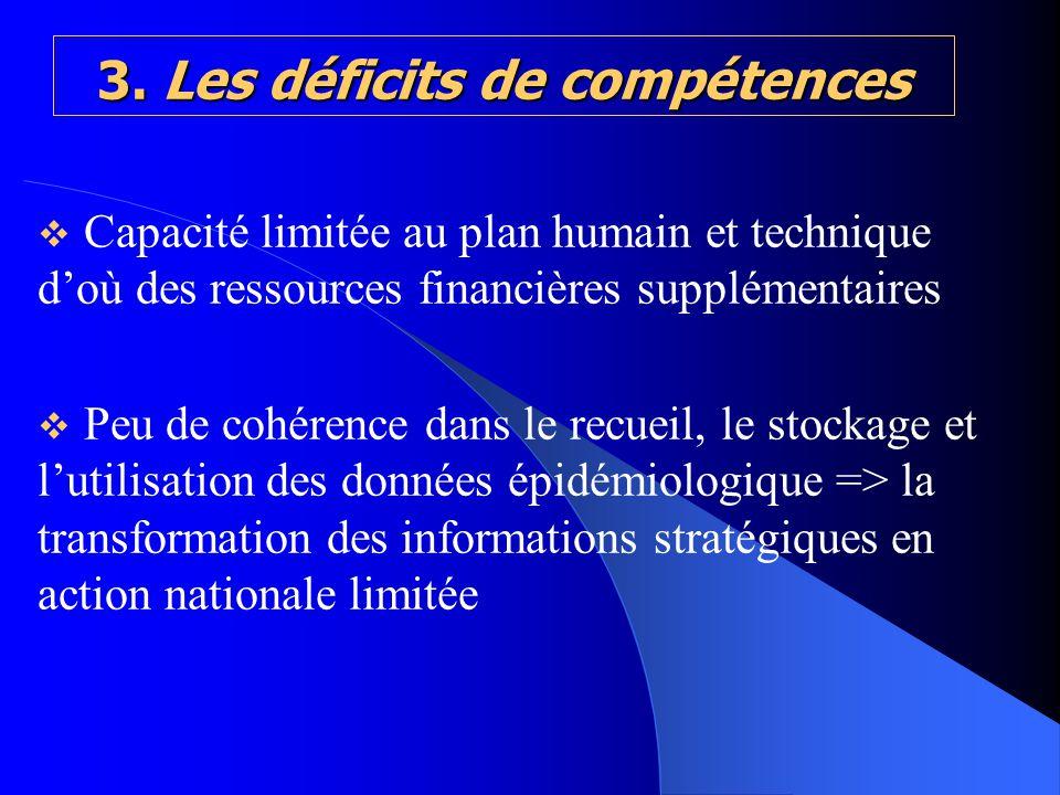 3. Les déficits de compétences Capacité limitée au plan humain et technique doù des ressources financières supplémentaires Peu de cohérence dans le re
