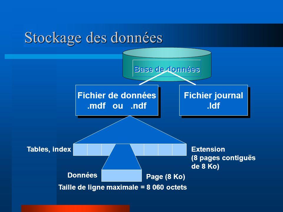 Stockage des données Extension (8 pages contiguës de 8 Ko) Page (8 Ko) Tables, index Données Base de données Fichier de données.mdf ou.ndf Fichier journal.ldf Taille de ligne maximale = 8 060 octets
