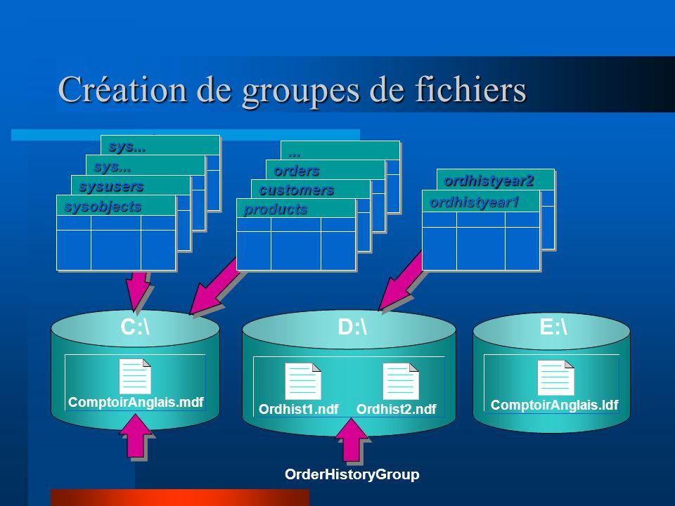 Création de groupes de fichiers OrderHistoryGroup ComptoirAnglais.mdf C:\ Ordhist1.ndfOrdhist2.ndf D:\ ComptoirAnglais.ldf E:\sys...sys...