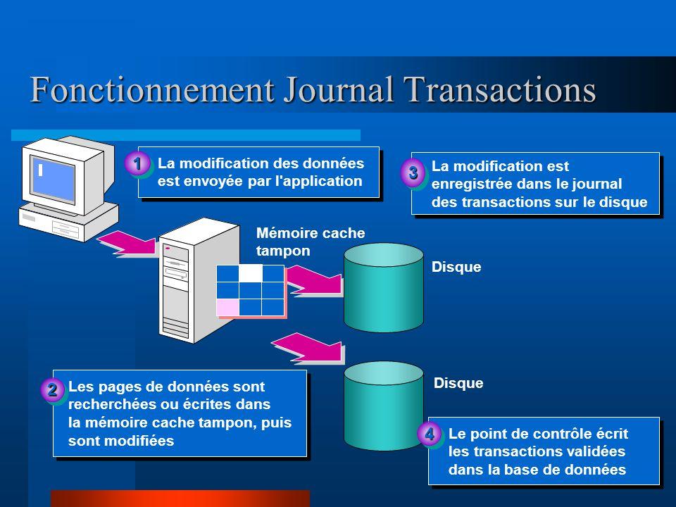 Fonctionnement Journal Transactions La modification des données est envoyée par l application 11 Disque La modification est enregistrée dans le journal des transactions sur le disque 33 Les pages de données sont recherchées ou écrites dans la mémoire cache tampon, puis sont modifiées Les pages de données sont recherchées ou écrites dans la mémoire cache tampon, puis sont modifiées 22 Mémoire cache tampon Disque Le point de contrôle écrit les transactions validées dans la base de données 44