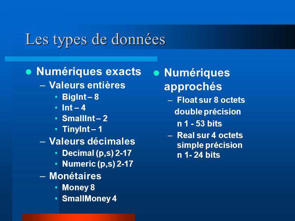 Les types de données Numériques exacts –Valeurs entières BigInt – 8 Int – 4 SmallInt – 2 TinyInt – 1 –Valeurs décimales Decimal (p,s) 2-17 Numeric (p,s) 2-17 –Monétaires Money 8 SmallMoney 4 Numériques approchés –Float sur 8 octets double précision n 1 - 53 bits –Real sur 4 octets simple précision n 1- 24 bits