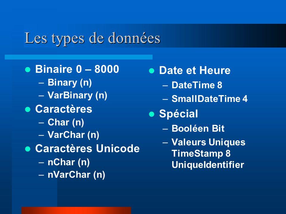 Les types de données Binaire 0 – 8000 –Binary (n) –VarBinary (n) Caractères –Char (n) –VarChar (n) Caractères Unicode –nChar (n) –nVarChar (n) Date et Heure –DateTime 8 –SmallDateTime 4 Spécial –Booléen Bit –Valeurs Uniques TimeStamp 8 UniqueIdentifier