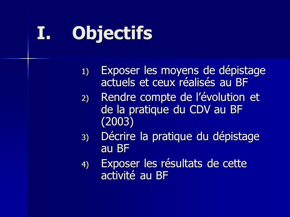 I.O bjectifs 1) Exposer les moyens de dépistage actuels et ceux réalisés au BF 2) Rendre compte de lévolution et de la pratique du CDV au BF (2003) 3) Décrire la pratique du dépistage au BF 4) Exposer les résultats de cette activité au BF