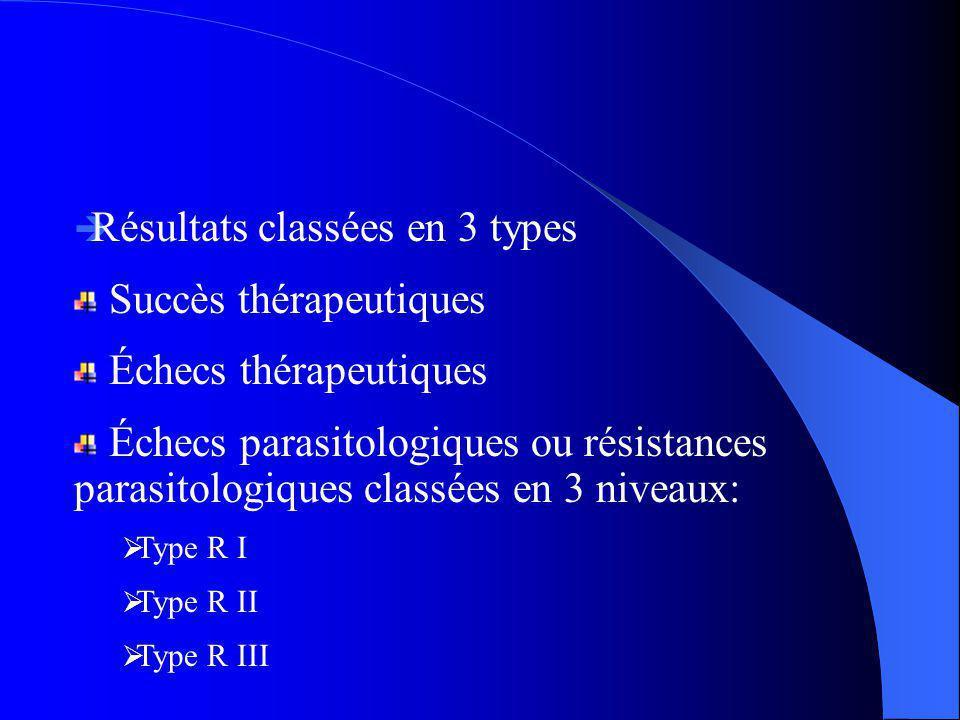 Résultats classées en 3 types Succès thérapeutiques Échecs thérapeutiques Échecs parasitologiques ou résistances parasitologiques classées en 3 niveau