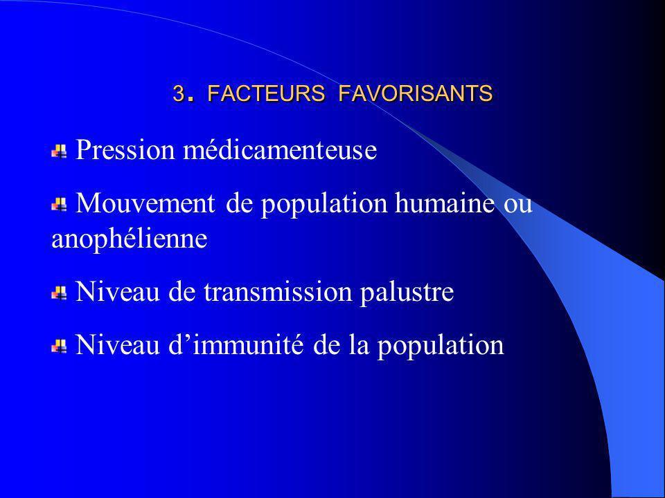 3. FACTEURS FAVORISANTS Pression médicamenteuse Mouvement de population humaine ou anophélienne Niveau de transmission palustre Niveau dimmunité de la