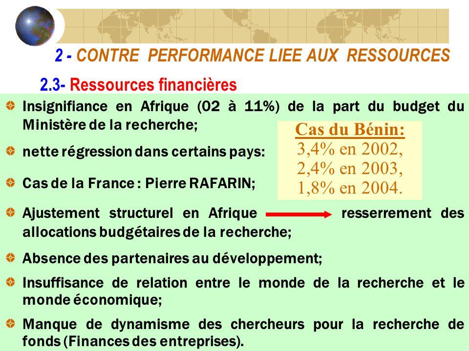 2 - CONTRE PERFORMANCE LIEE AUX RESSOURCES Insignifiance en Afrique (02 à 11%) de la part du budget du Ministère de la recherche; nette régression dans certains pays: Cas de la France : Pierre RAFARIN; Ajustement structurel en Afrique resserrement des allocations budgétaires de la recherche; Absence des partenaires au développement; Insuffisance de relation entre le monde de la recherche et le monde économique; Manque de dynamisme des chercheurs pour la recherche de fonds (Finances des entreprises).