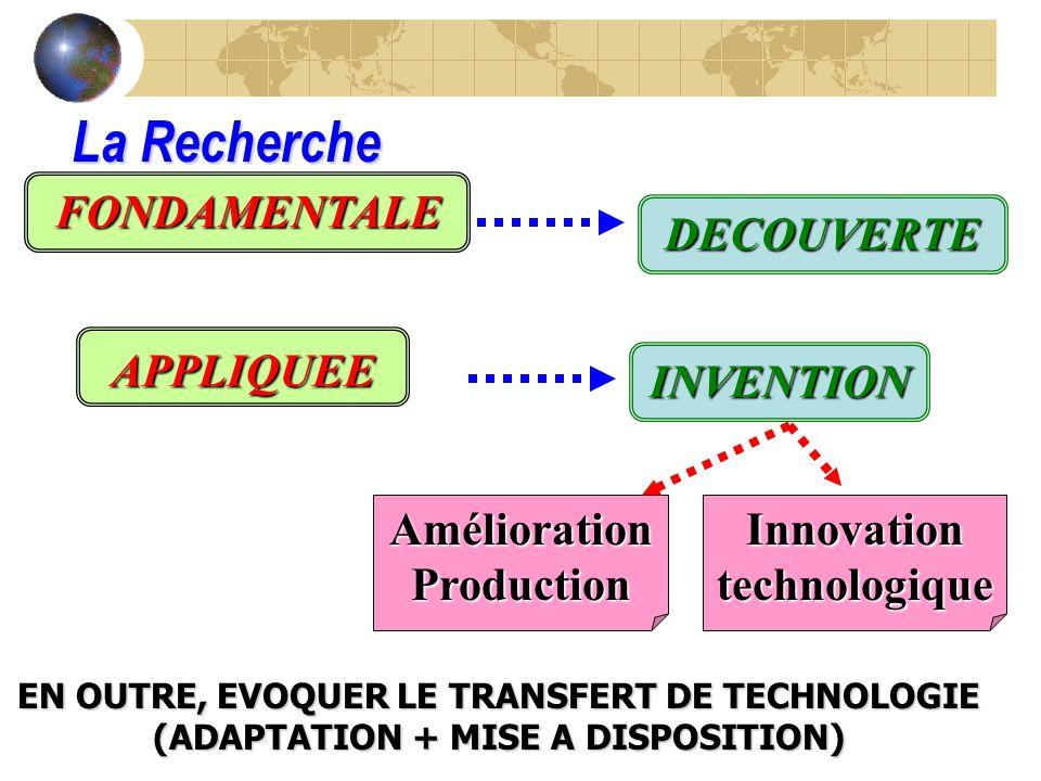 La Recherche DECOUVERTE APPLIQUEE FONDAMENTALE INVENTION Amélioration Production Innovation technologique EN OUTRE, EVOQUER LE TRANSFERT DE TECHNOLOGIE (ADAPTATION + MISE A DISPOSITION)