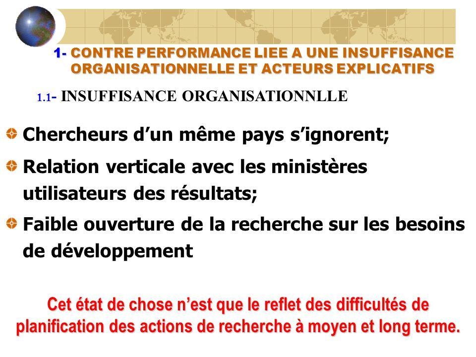 1- CONTRE PERFORMANCE LIEE A UNE INSUFFISANCE ORGANISATIONNELLE ET ACTEURS EXPLICATIFS 1- CONTRE PERFORMANCE LIEE A UNE INSUFFISANCE ORGANISATIONNELLE ET ACTEURS EXPLICATIFS Chercheurs dun même pays signorent; Relation verticale avec les ministères utilisateurs des résultats; Faible ouverture de la recherche sur les besoins de développement 1.1 - INSUFFISANCE ORGANISATIONNLLE Cet état de chose nest que le reflet des difficultés de planification des actions de recherche à moyen et long terme.