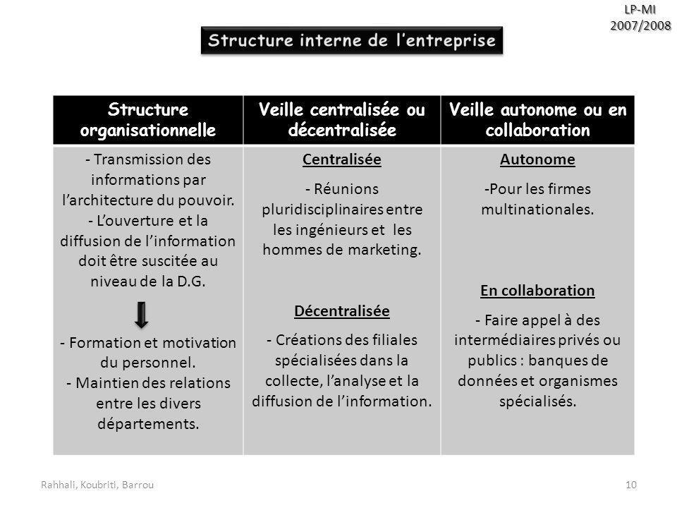 Rahhali, Koubriti, Barrou10 LP-MI2007/2008 Structure organisationnelle Veille centralisée ou décentralisée Veille autonome ou en collaboration - Trans