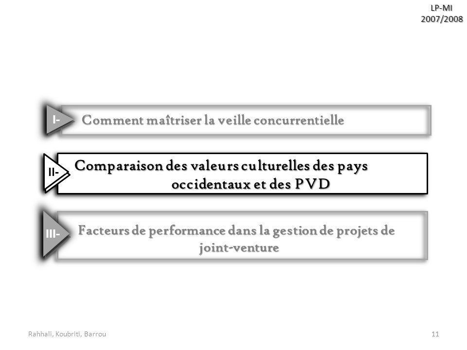 Rahhali, Koubriti, Barrou11LP-MI2007/2008 Comment maîtriser la veille concurrentielle Comment maîtriser la veille concurrentielle Facteurs de performa