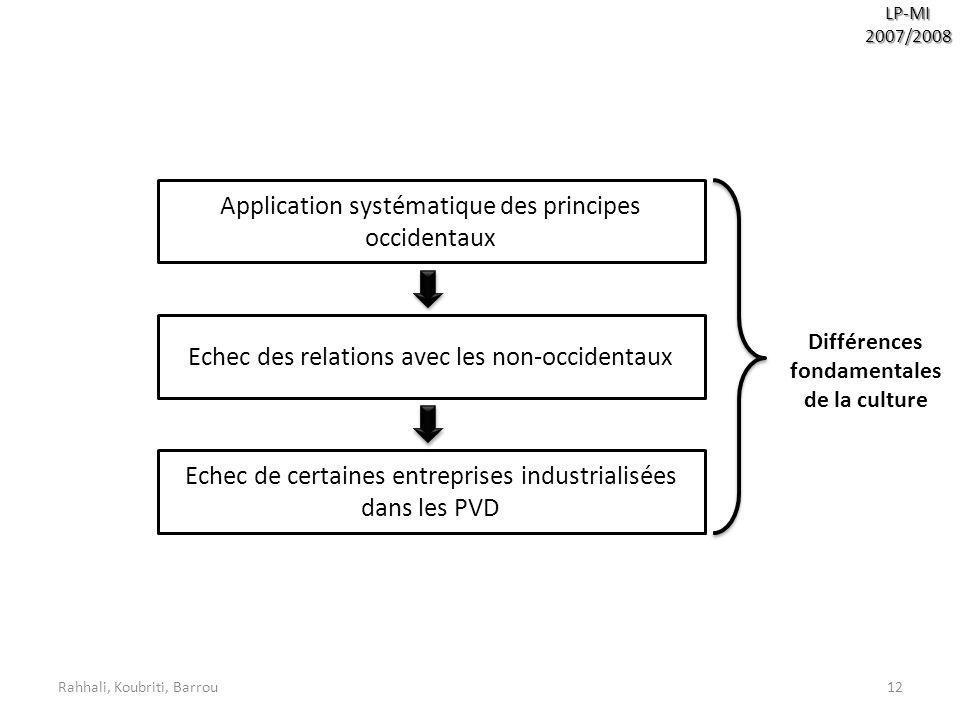 Rahhali, Koubriti, Barrou12 LP-MI2007/2008 Application systématique des principes occidentaux Echec des relations avec les non-occidentaux Echec de ce