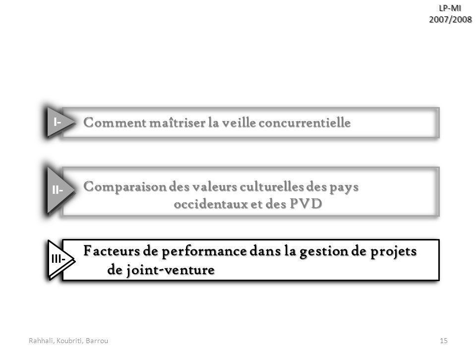 Rahhali, Koubriti, Barrou15LP-MI2007/2008 Comment maîtriser la veille concurrentielle Comment maîtriser la veille concurrentielle Facteurs de performa