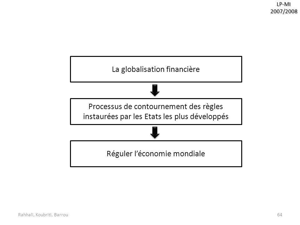 Rahhali, Koubriti, Barrou64 LP-MI2007/2008 La globalisation financière Processus de contournement des règles instaurées par les Etats les plus dévelop