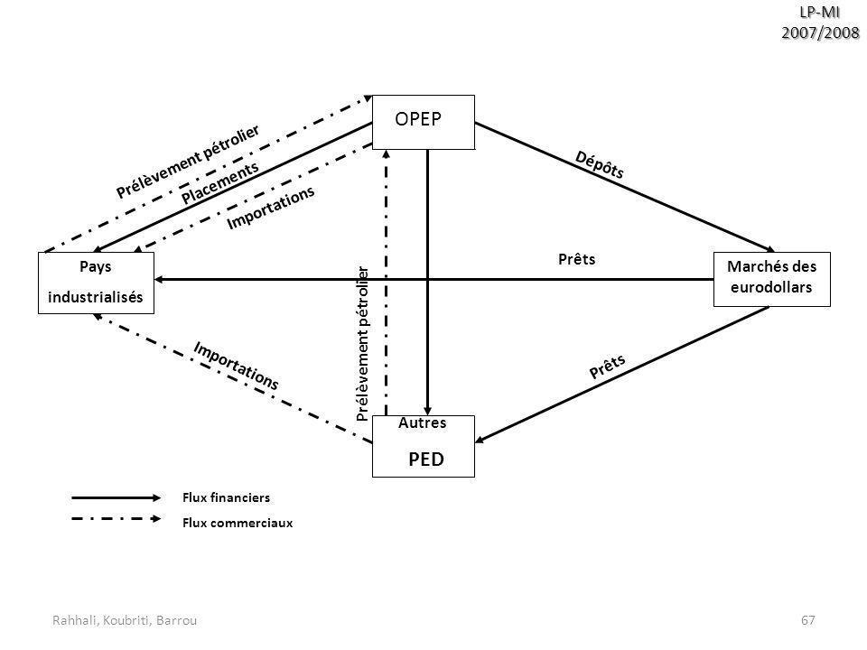 Rahhali, Koubriti, Barrou67 LP-MI2007/2008 OPEP Autres PED Marchés des eurodollars Pays industrialisés Importations Prêts Prélèvement pétrolier Dépôts