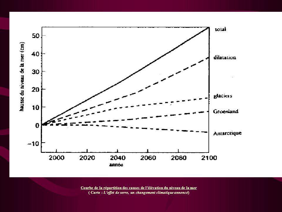 2°) Les variations du niveau marin - Le « 0 » hydrographique - Le « 0 » de l I.G.N.