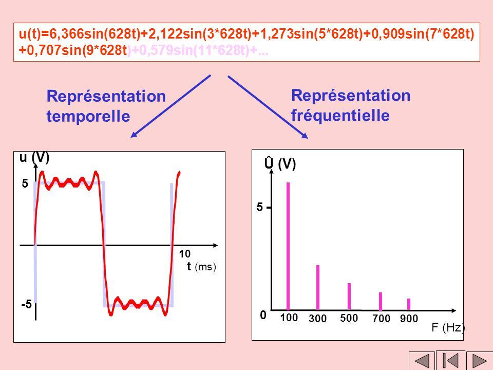 Clic 2 Représentation fréquentielle Û (V) F (Hz) 0 5 100 300 500 700 Clic 1 u(t)=6,366sin(628t)+2,122sin(3*628t)+1,273sin(5*628t)+0,909sin(7*628t) +0,