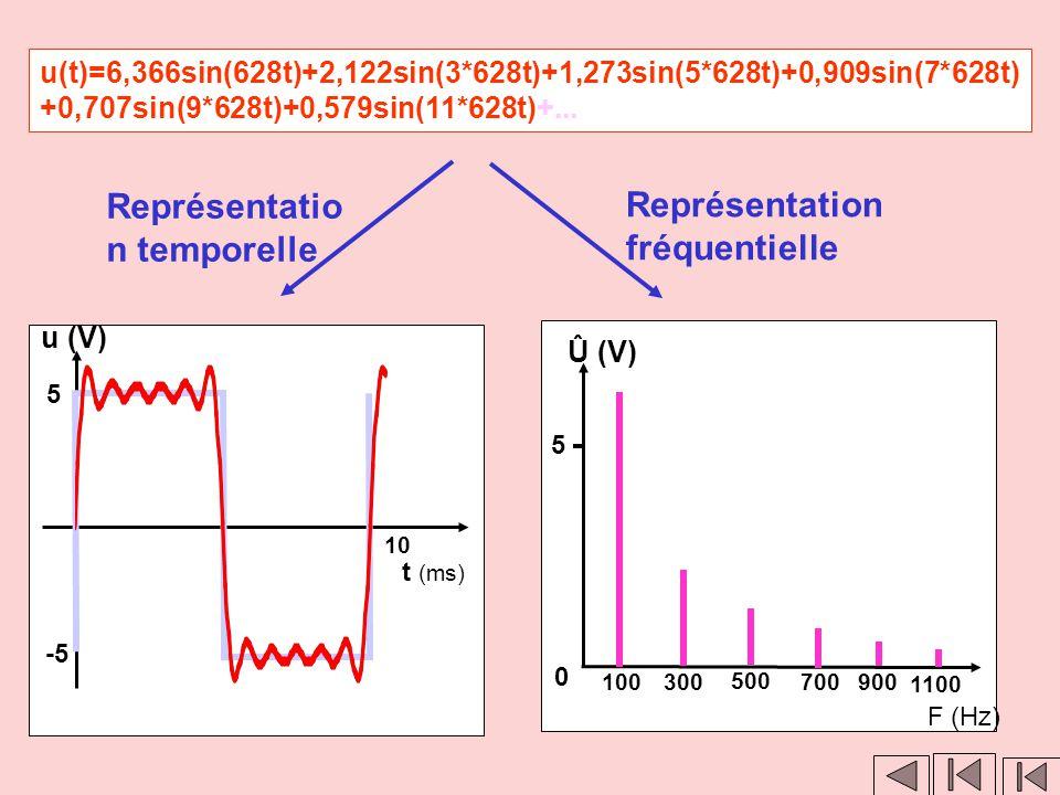 Clic 2 Représentation fréquentielle Û (V) 0 5 100 300 500 700900 F (Hz) Clic 1 u(t)=6,366sin(628t)+2,122sin(3*628t)+1,273sin(5*628t)+0,909sin(7*628t)
