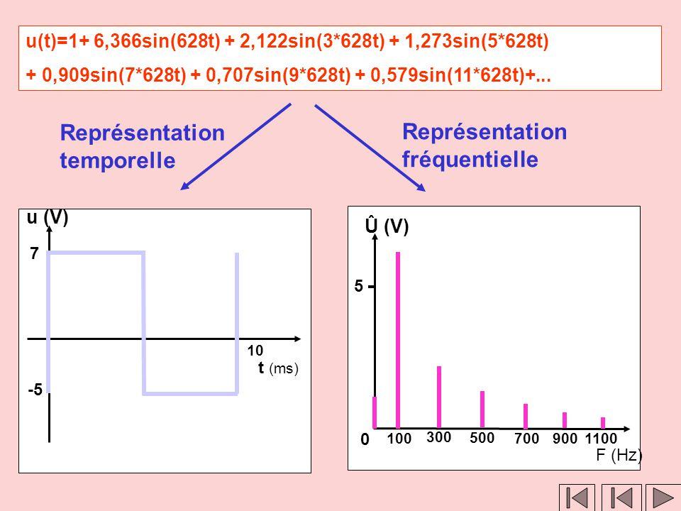 Clic 1 Clic 2 u(t)=6,366sin(628t)+2,122sin(3*628t)+1,273sin(5*628t)+0,909sin(7*628t) +0,707sin(9*628t)+0,579sin(11*628t)+... Représentatio n temporell