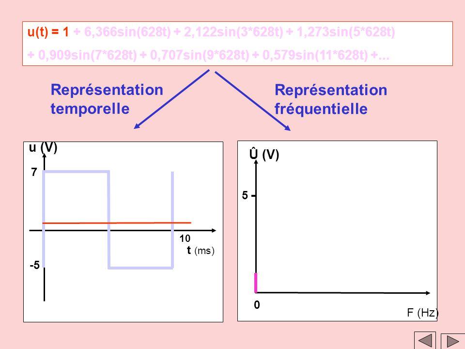 Clic 1 Clic 2 u(t)=1+ 6,366sin(628t) + 2,122sin(3*628t) + 1,273sin(5*628t) + 0,909sin(7*628t) + 0,707sin(9*628t) + 0,579sin(11*628t)+... Représentatio