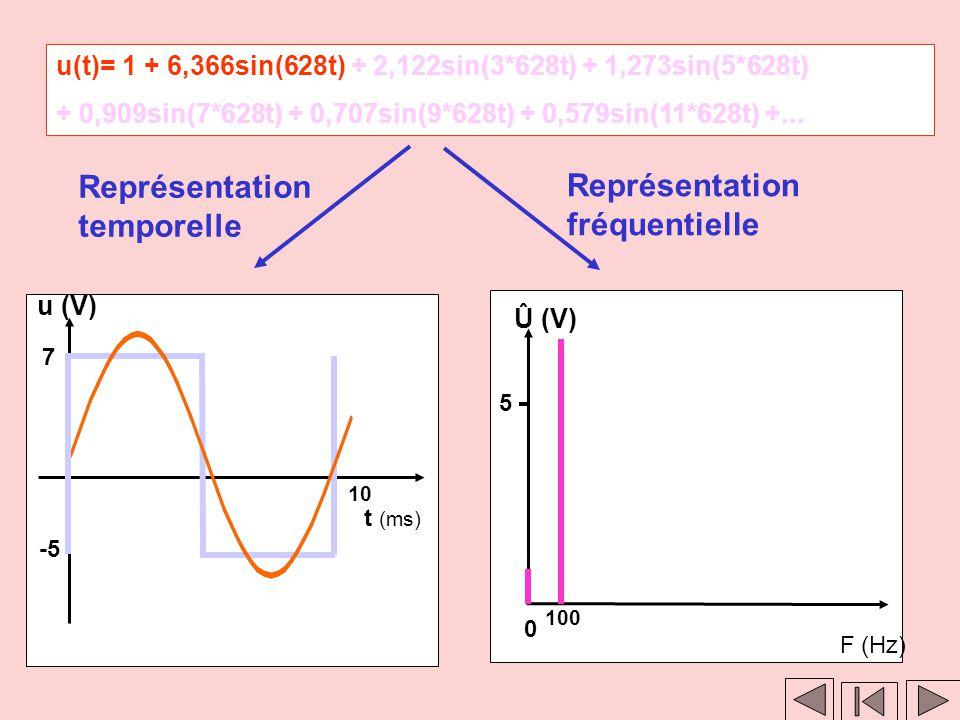 Clic 2 Clic 1 Représentation fréquentielle Û (V) F (Hz) 0 5 Clic 1 Représentation temporelle u (V) t (ms) 10 7 -5 u(t) = 1 + 6,366sin(628t) + 2,122sin