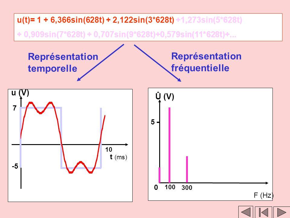 Clic 1 Clic 2 u(t)= 1 + 6,366sin(628t) + 2,122sin(3*628t) + 1,273sin(5*628t) + 0,909sin(7*628t) + 0,707sin(9*628t) + 0,579sin(11*628t) +... Représenta