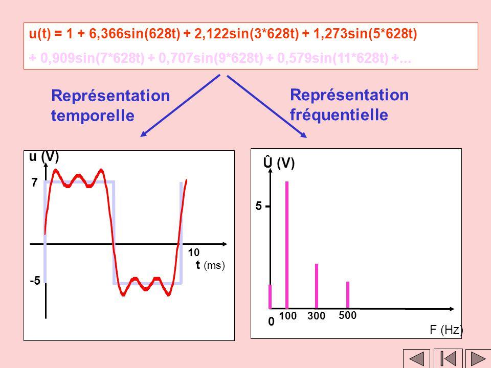 Clic 1 Clic 2 u(t)= 1 + 6,366sin(628t) + 2,122sin(3*628t) +1,273sin(5*628t) + 0,909sin(7*628t) + 0,707sin(9*628t)+0,579sin(11*628t)+... Représentation