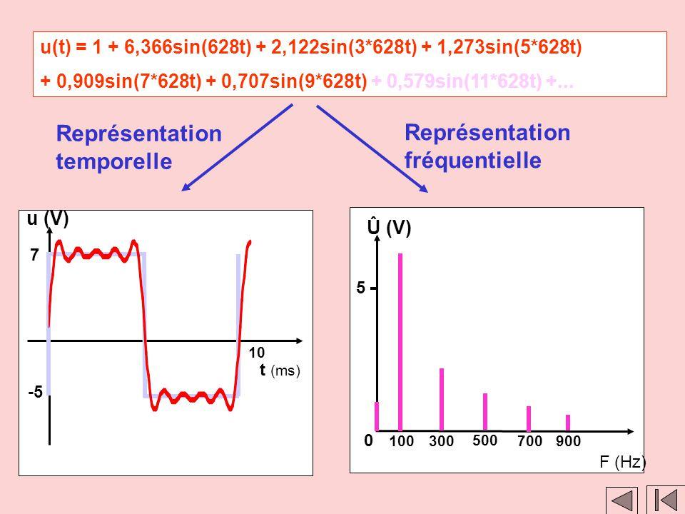 Clic 1 Clic 2 u(t) = 2 + 6,366sin(628t) + 2,122sin(3*628t) + 1,273sin(5*628t) + 0,909sin(7*628t) + 0,707sin(9*628t) + 0,579sin(11*628t) +... Représent