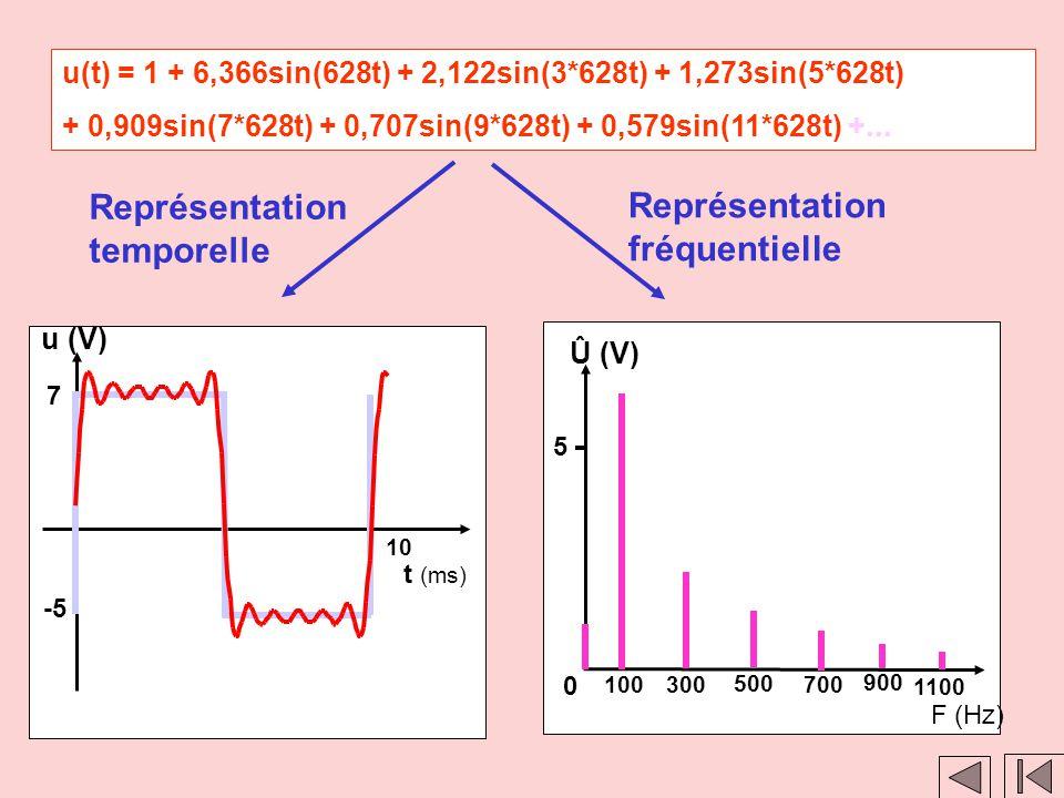 Clic 1 Clic 2 u(t) = 1 + 6,366sin(628t) + 2,122sin(3*628t) + 1,273sin(5*628t) + 0,909sin(7*628t) + 0,707sin(9*628t) + 0,579sin(11*628t) +... Représent