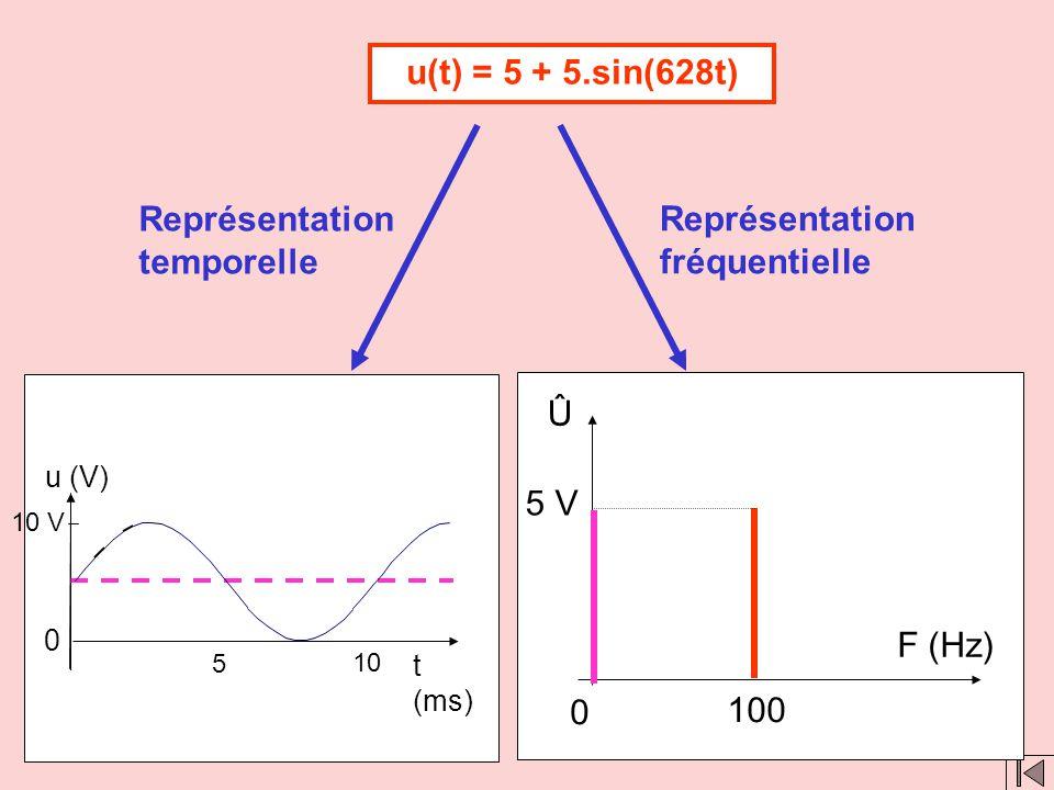 Clic 1 Clic 2 u(t) = 5.sin(628t) Représentation fréquentielle Û F (Hz) 5 V 0 100 Représentation temporelle t (ms) 0 u (V) 5 10 5