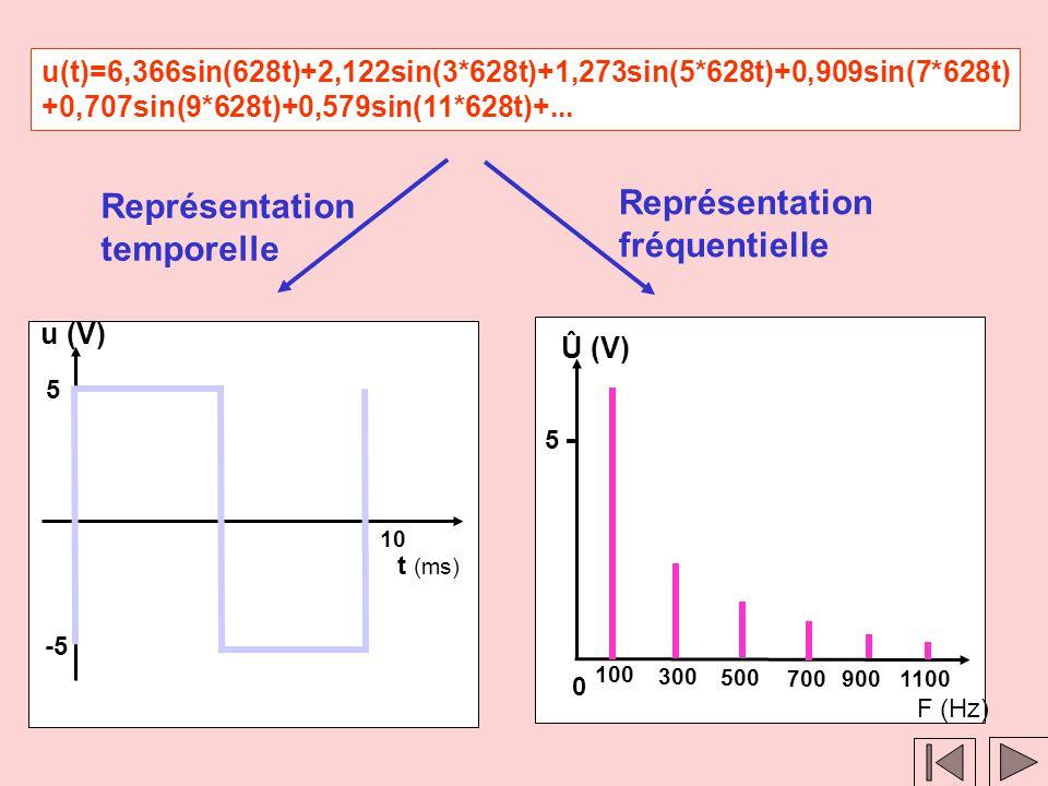 Clic 2 Clic 1 Représentation temporelle t (ms) 0 u (V) 5 10 10 V Représentation fréquentielle Û F (Hz) 5 V 0 100 u(t) = 5 + 5.sin(628t)