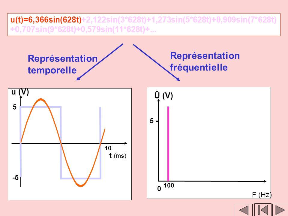 Clic 1 Clic 2 u(t)=6,366sin(628t)+2,122sin(3*628t)+1,273sin(5*628t)+0,909sin(7*628t) +0,707sin(9*628t)+0,579sin(11*628t)+... Représentation temporelle