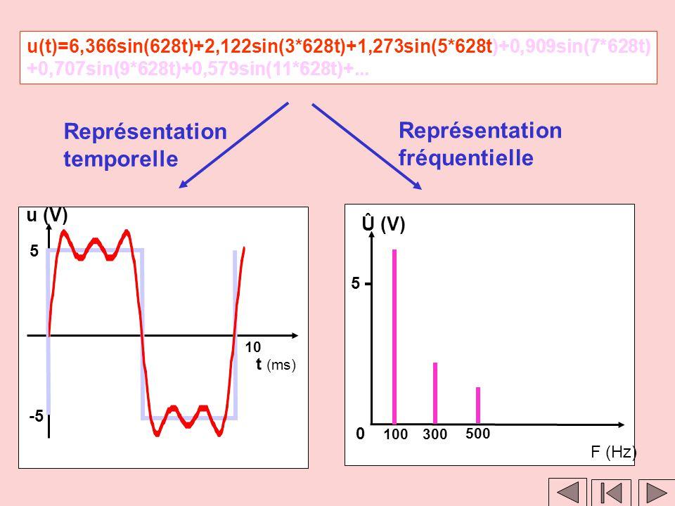 Clic 1 Clic 2 u(t)=6,366sin(628t)+2,122sin(3*628t)+1,273sin(5*628t)+0,909sin(7*628t) +0,707sin(9*628t)+0,579sin(11*628t)+... Représentation fréquentie