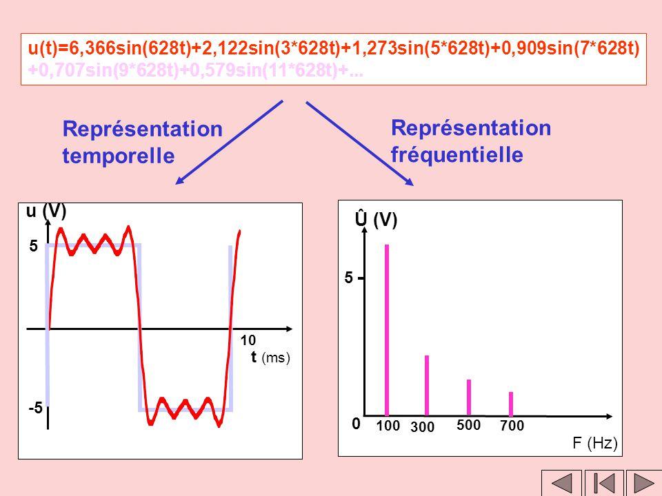 Clic 1 Clic2 u(t)=6,366sin(628t)+2,122sin(3*628t)+1,273sin(5*628t)+0,909sin(7*628t) +0,707sin(9*628t)+0,579sin(11*628t)+... Représentation fréquentiel