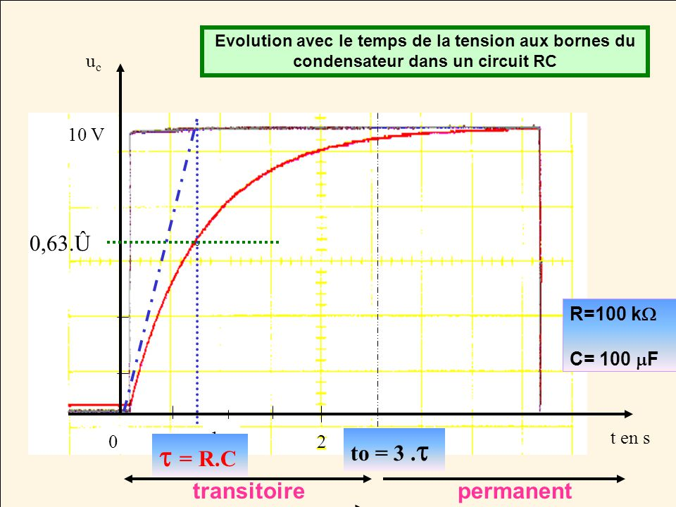 Evolution avec le temps de la tension aux bornes du condensateur dans un circuit RC t en s 0 1 2 10 V ucuc R=100 k C= 100 F 0,63.Û = R.C to = 3. trans
