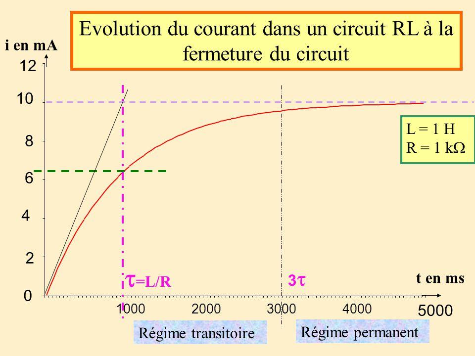 i en mA Evolution du courant dans un circuit RL à la fermeture du circuit. Régime permanent Régime transitoire =L/R 3