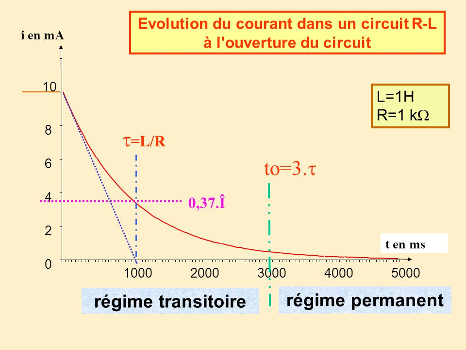 Evolution du courant dans un circuit R-L à l ouverture du circuit 0 2 4 6 8 10 10002000300040005000 i en mA t en ms L=1H R=1 k régime transitoire régime permanent 0,37.Î =L/R to=3.