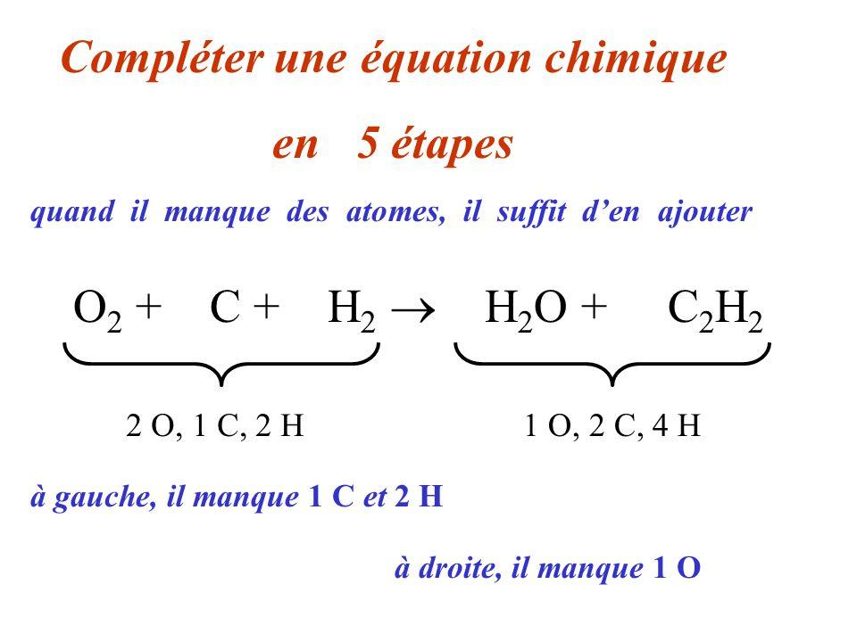 O 2 + 2 C + 3 H 2 2 H 2 O + C 2 H 2 Compléter une équation chimique en 05 étapes 2 O, 1 C, 2 H1 O, 2 C, 4 H quand il manque des atomes, il suffit den ajouter, sans oublier de modifier le total de gauche à gauche, il manque 1 C et 2 H à droite, il manque 1 O